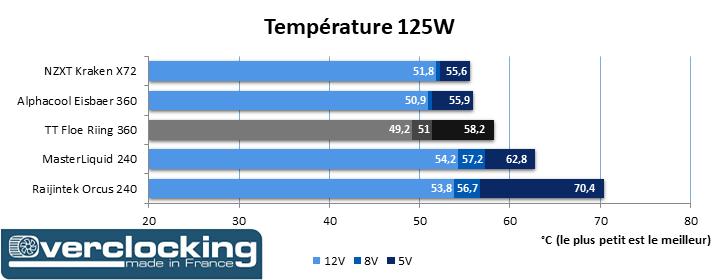 Test Thermaltake Floe Riing RGB 360 TT Premium Edition Temp 125W