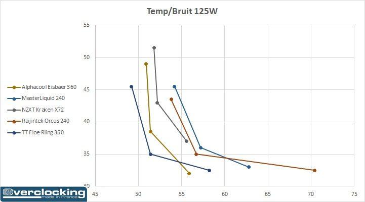 Test Thermaltake Floe Riing RGB 360 TT Premium Edition Temp Bruit 125W