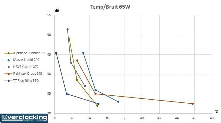 Test Thermaltake Floe Riing RGB 360 TT Premium Edition Temp Bruit 65W