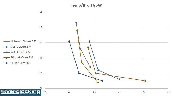 Test Thermaltake Floe Riing RGB 360 TT Premium Edition Temp Bruit 95W