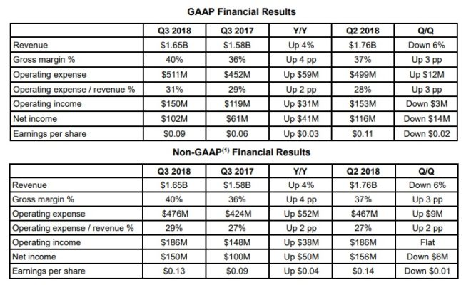 AMD résultats financiers Q3 2018