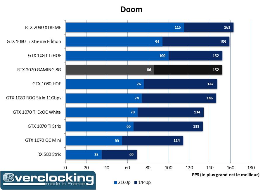 RTX 2070 Gaming Doom