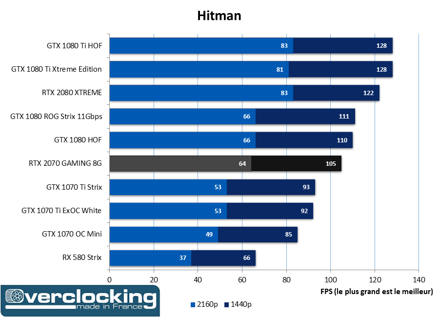 RTX 2070 Gaming Hitman