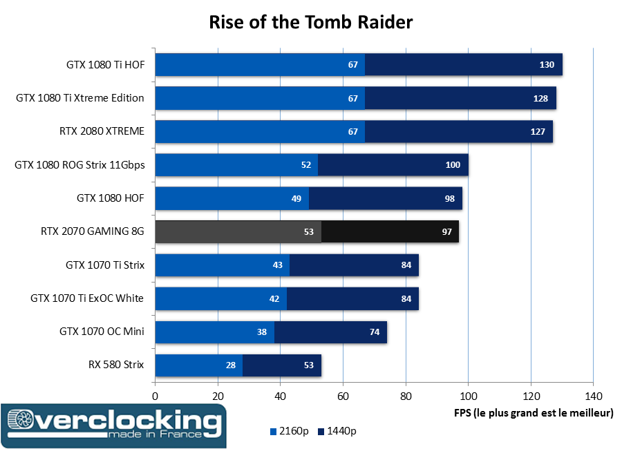 RTX 2070 Gaming Tomb Raider