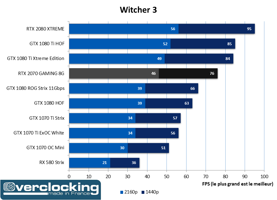 RTX 2070 Gaming The Witcher 3