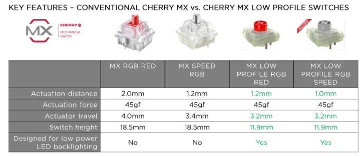 Différences switchs conventiels vs switchs cherry mx low profile