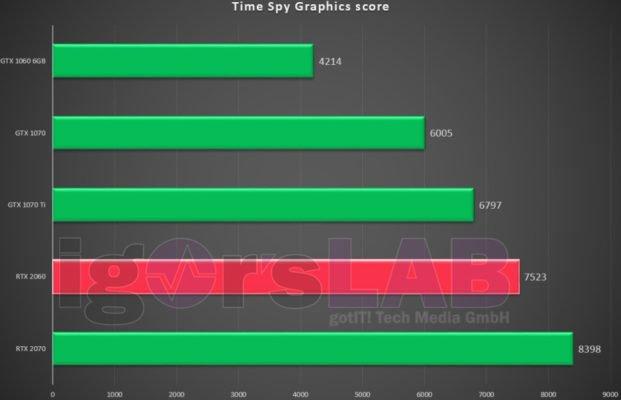 nVidia RTX 2060 Time Spy