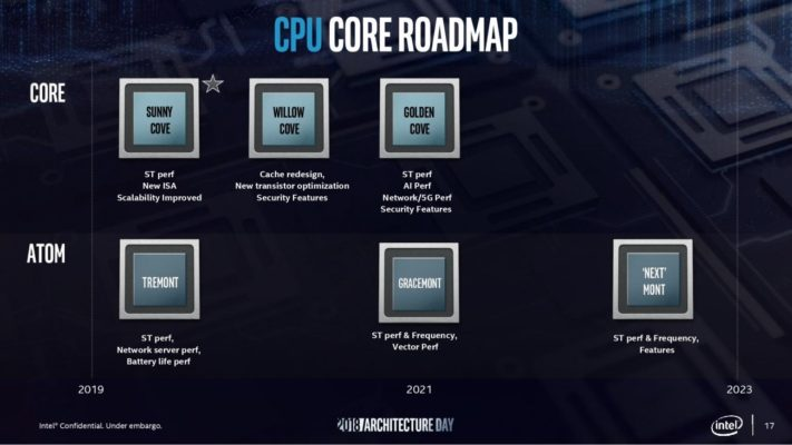 Intel architecture Roadmap