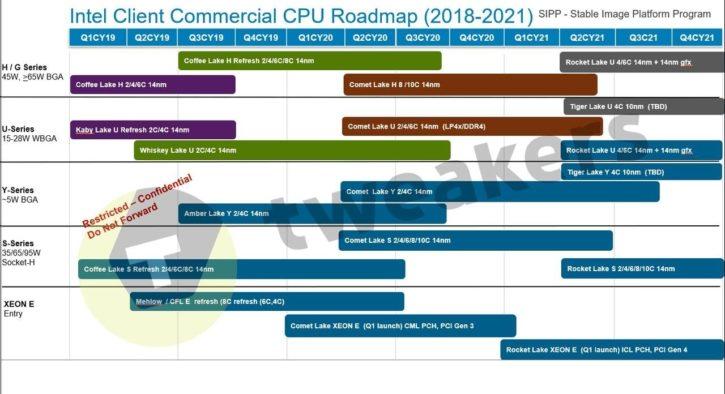 Intel roadmap 2022