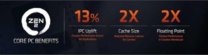 AMD Ryzen 3000 IPC