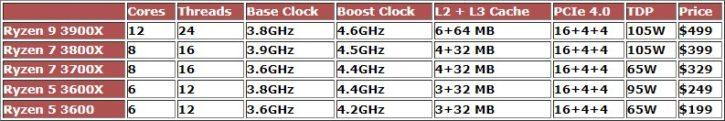 AMD Ryzen 3000 Specs