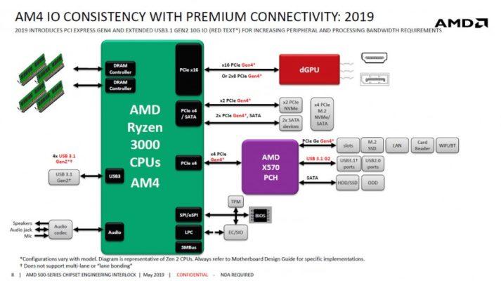 AMD chipset X570