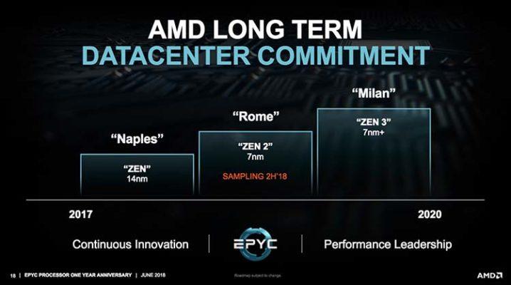 AMD Milan