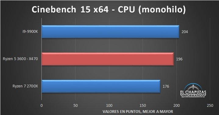 AMD Ryzen 5 3600 Cinebench R15 mono thread