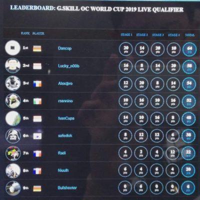 G.Skill OC World Cup 2019 leaderboard
