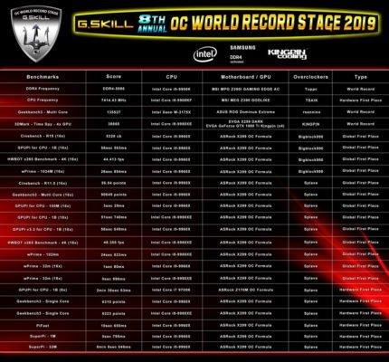 G.Skill OC records