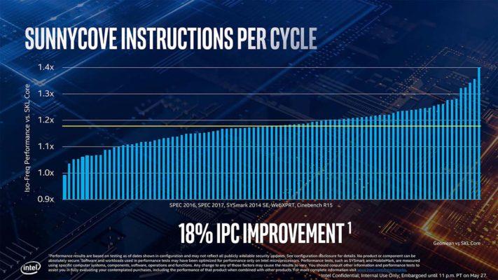 Intel Ice Lake CPU-Z benchmark