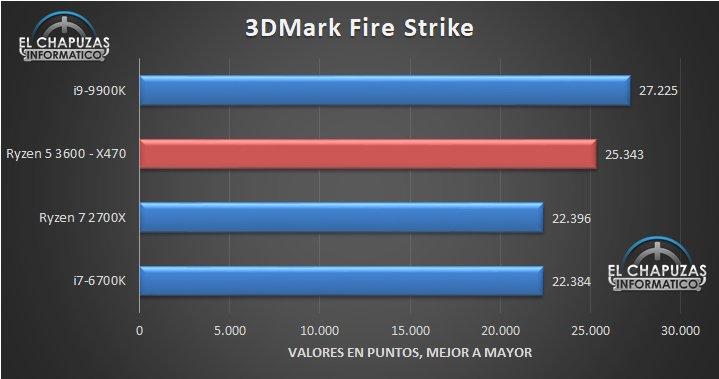 Ryzen 5 3600 3DMark Fire Strike