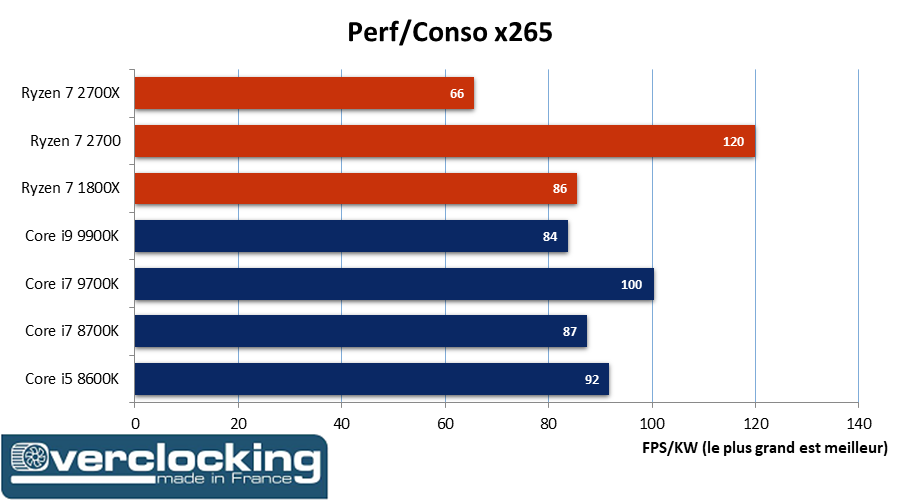Test/review : Core i9 9900K, perfs & temp Kolossales | Page