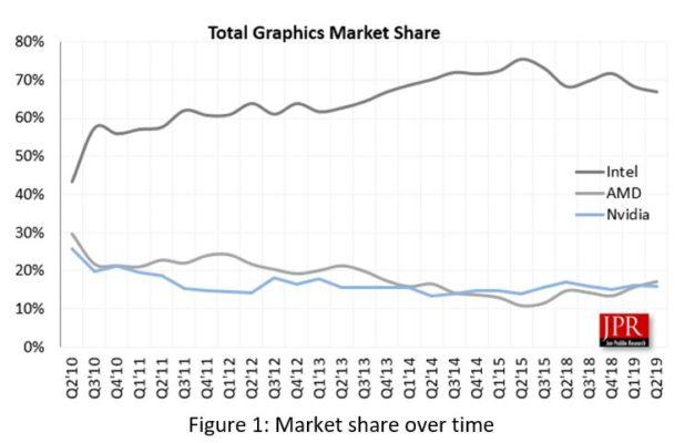 Part de marché AMD vs nVidia