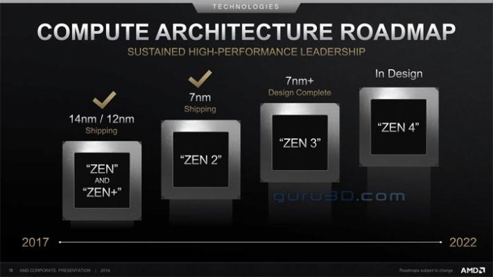AMD CPU Roadmap