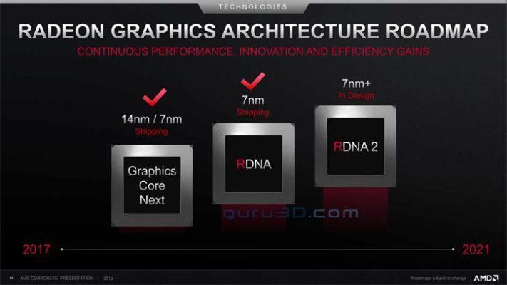 AMD GPU Roadmap - RDNA2