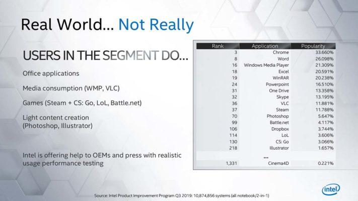 Intel Real World Performance