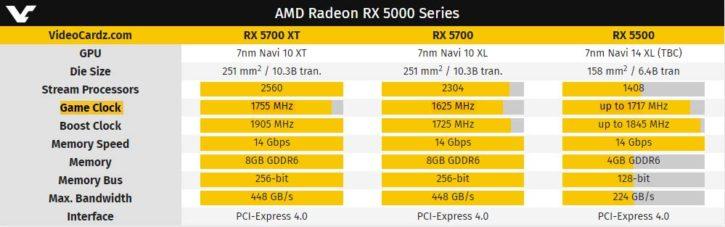 AMD RX 5500 specs