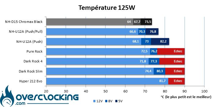 Test-Noctua-NH-D15-chromax-black Temp 125W Trié