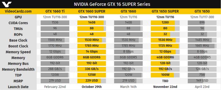 nVidia GTX 1660 Super specs