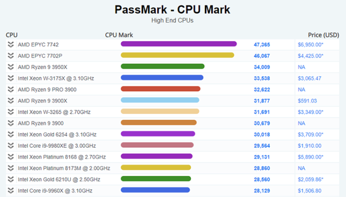 AMD Ryzen 9 3950X 34009 pts Passmark