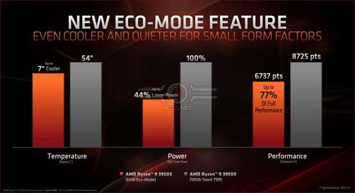 AMD Ryzen 9 3950X Eco-mode