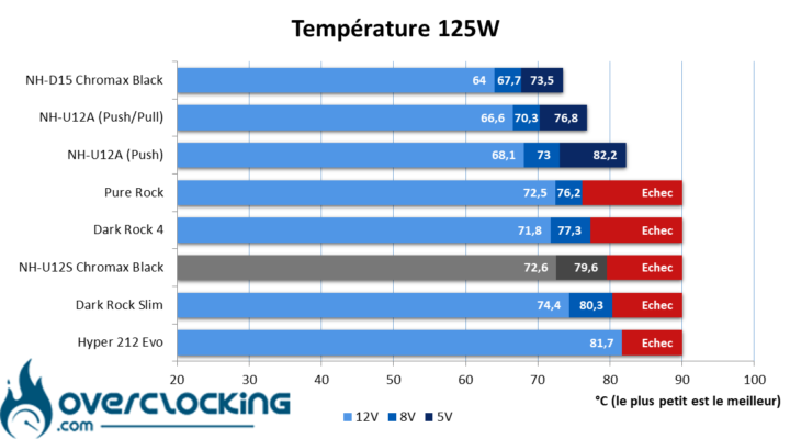 Noctua NH-U12S chromax.black température 125W