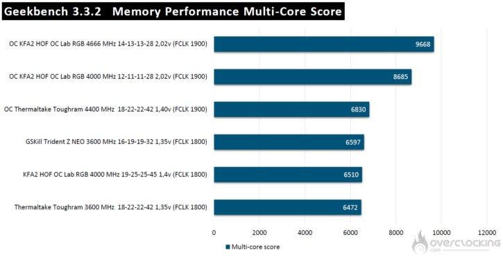 Geekbench3 avec kit KFA2 HOF Aurora DDR4 4000 MHZ CL19