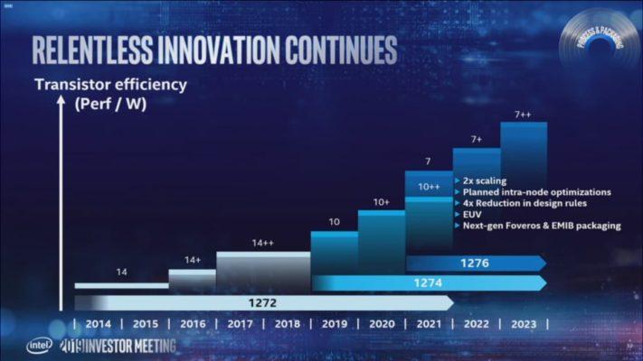 Intel process 10nm