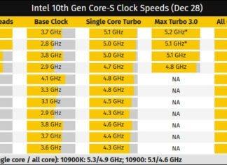 Tableau sur les Intel Comet Lake-S