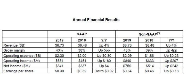 Résultats Financiers AMD 2019