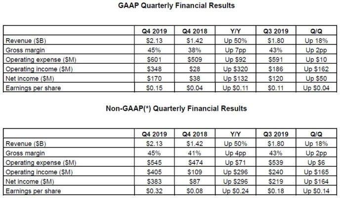 Résultats Financiers AMD Q4 2019