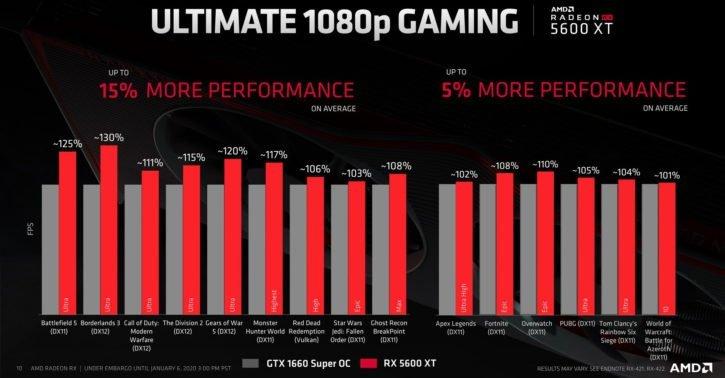RX 5600 XT vs GTX 1660 Super OC