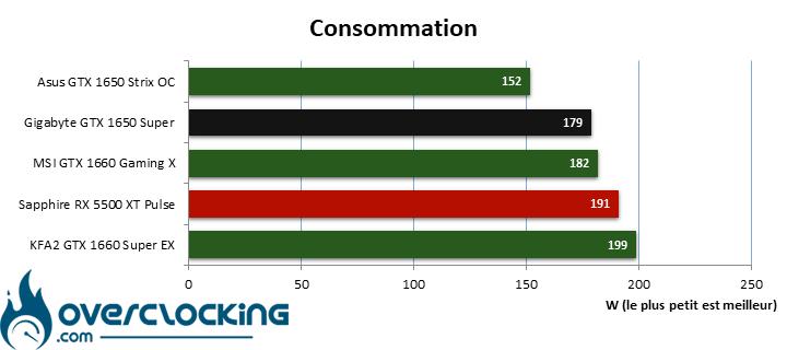 Consomation des cartes 1080p