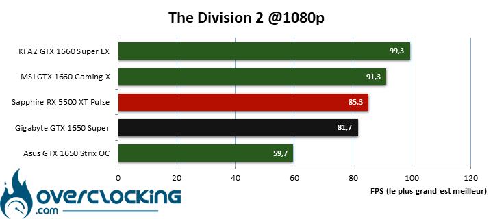 Benchmark The division 2 en 1080p