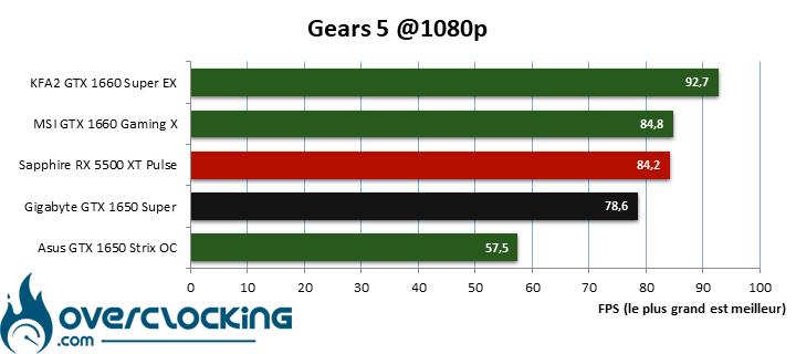 Benchmark Gears 5 en 1080p