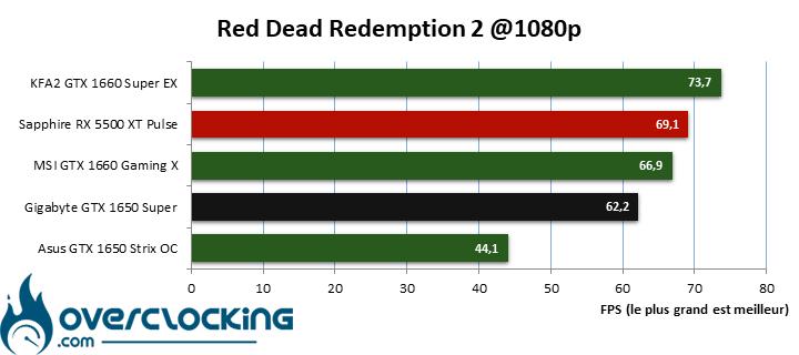 Benchmark Red dead redemption 2 en 1080p