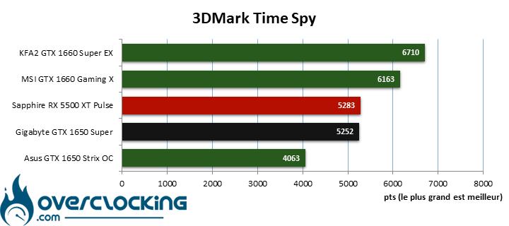 Benchmark 3DMark Time Spy avec les cartes 1080p