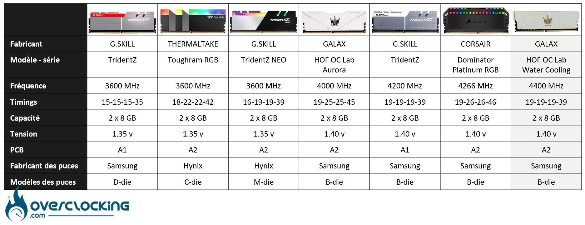 Tableau comparatif des kits mémoires DDR4 testés