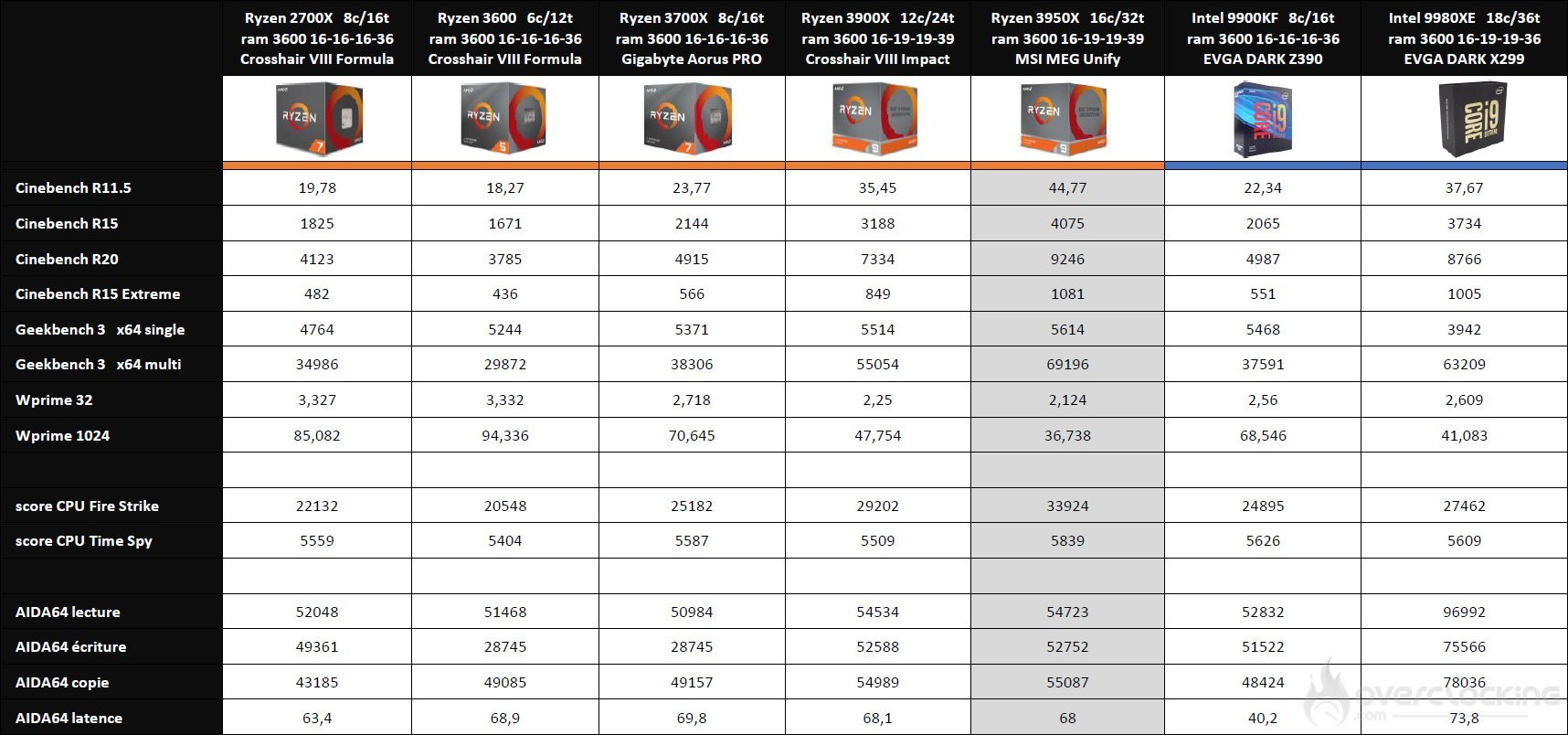 Comparatif benchmark processeur Intel et AMD