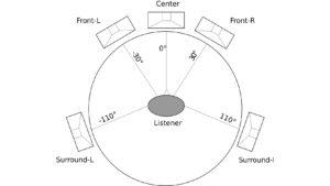 5.1 : position pour un son Hifi/Home-Cinéma