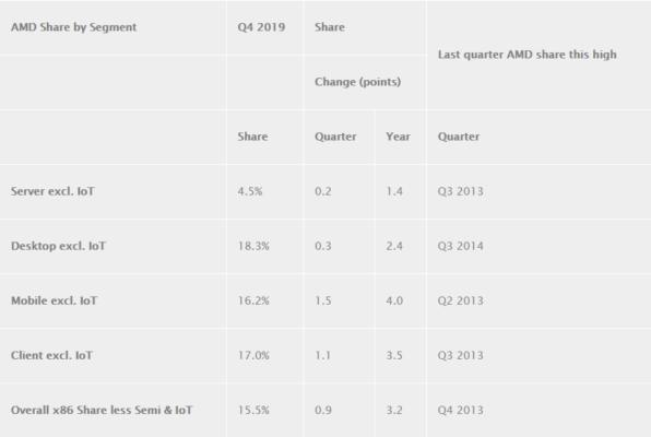 Parts de marché AMD