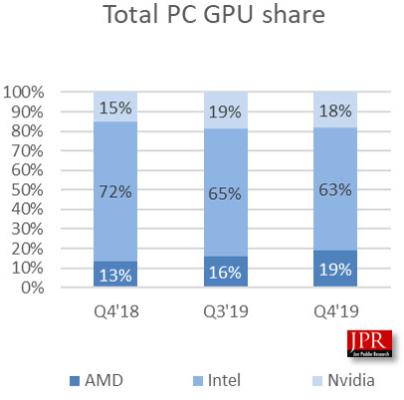 Parts de marché GPU Intel, AMD, nVidia