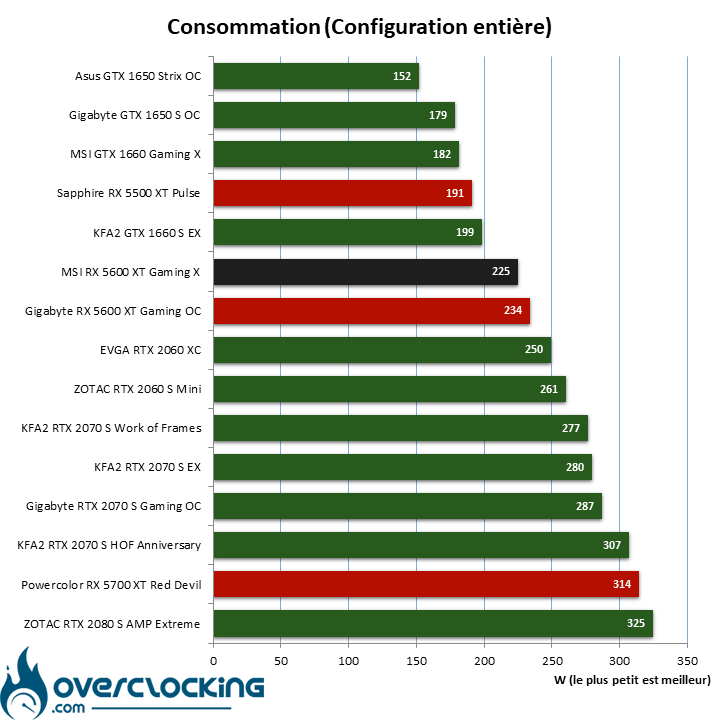 Benchmark consommation avec la MSI RX 5600 XT Gaming X